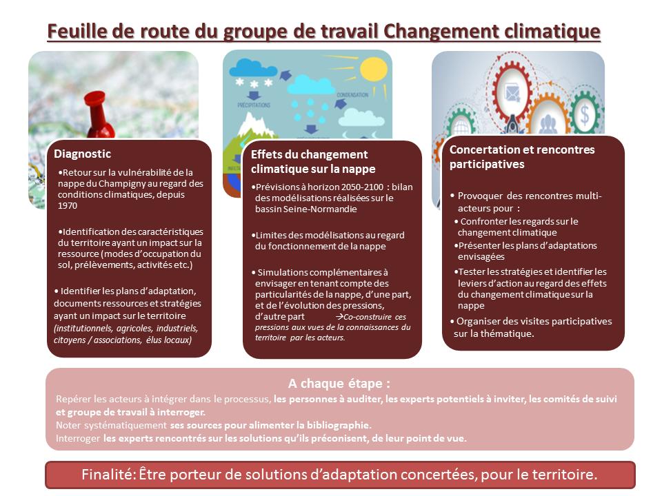 Feuille de route du groupe de réflexion sur le changement climatique