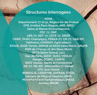 Structures interrogées